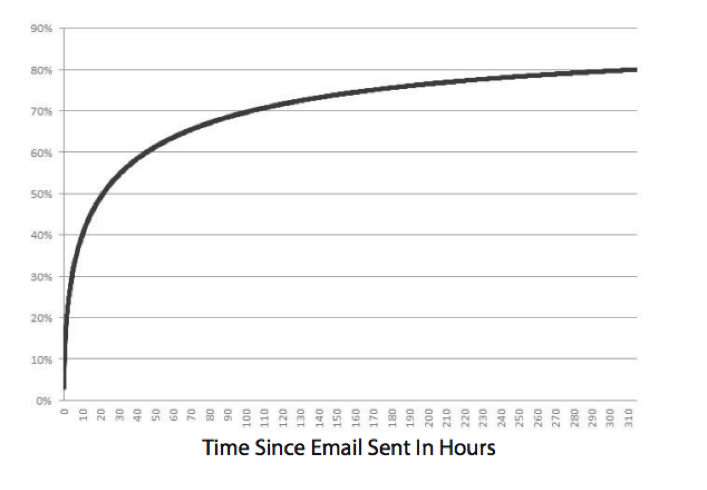 Best Time of Day to Send Emails